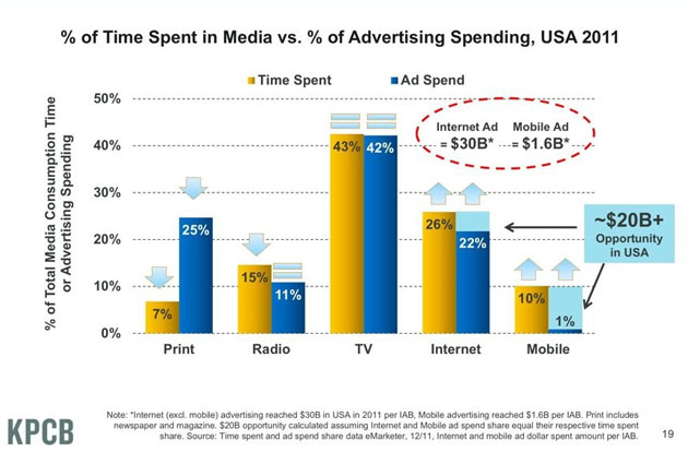 Media Ad Spends