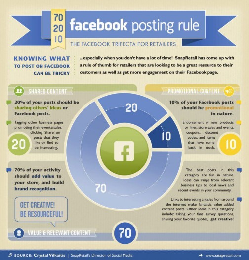 Infographic : Best Facebook practices, when your time is limited